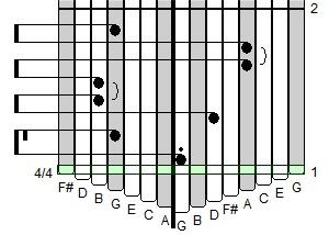 Kalimba muziek tab voorbeeld.